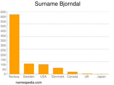 Surname Bjorndal