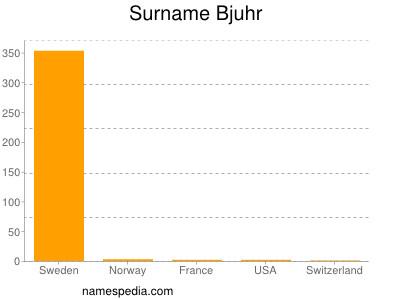 Surname Bjuhr