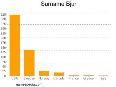 Surname Bjur
