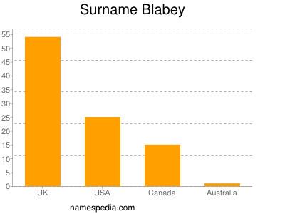 Surname Blabey