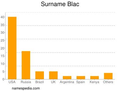 Surname Blac