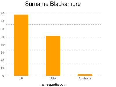 Surname Blackamore