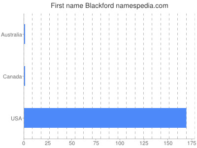 Given name Blackford