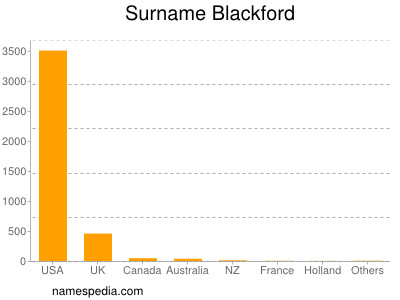 Surname Blackford