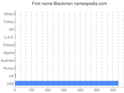 Given name Blackman