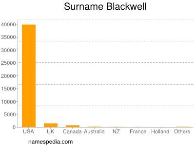 Surname Blackwell