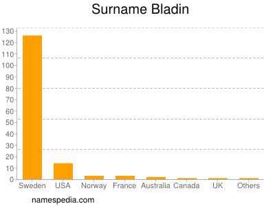 Surname Bladin