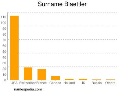 Surname Blaettler