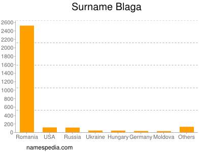 Surname Blaga