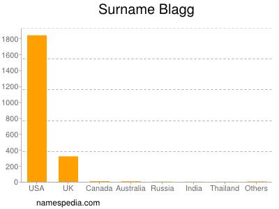 Surname Blagg