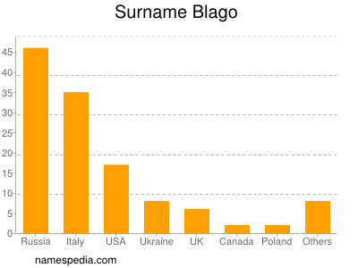Surname Blago