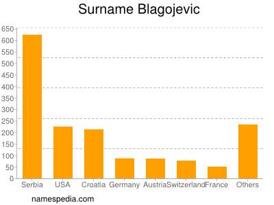 Surname Blagojevic