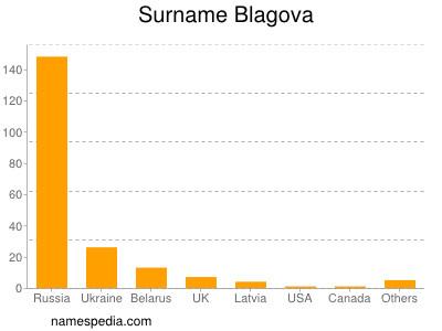 Surname Blagova