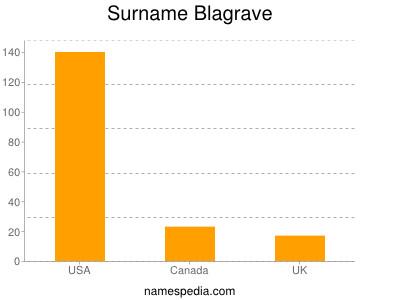 Surname Blagrave
