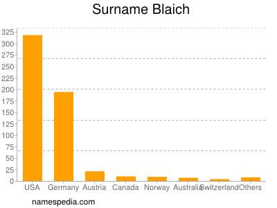 Surname Blaich