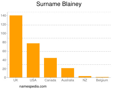 Surname Blainey