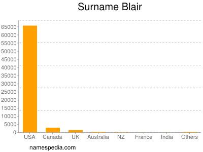 Surname Blair