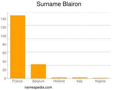 Surname Blairon