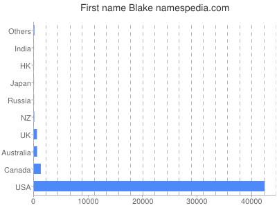 Given name Blake
