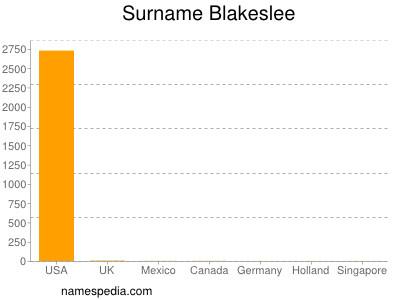 Surname Blakeslee