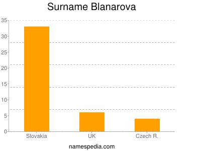 Surname Blanarova