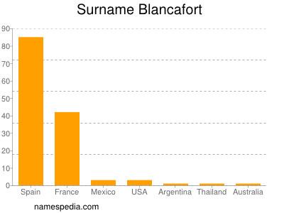 Surname Blancafort
