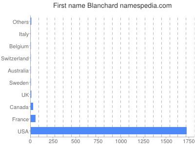 Given name Blanchard