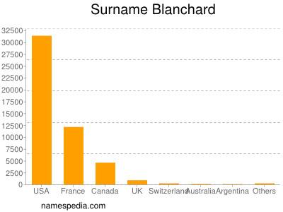Surname Blanchard