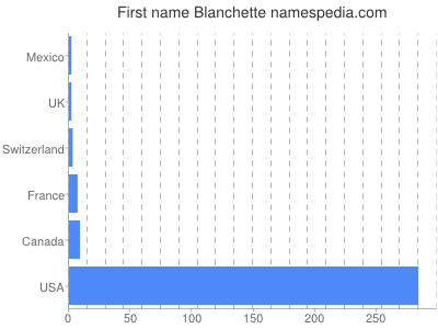 Given name Blanchette