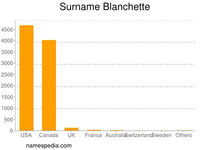 Surname Blanchette