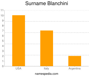 Surname Blanchini