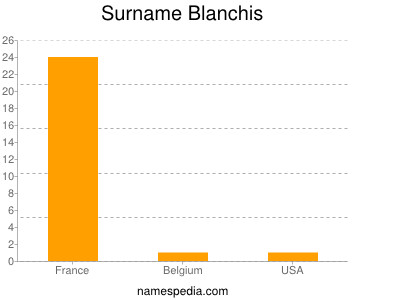 Surname Blanchis