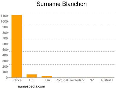 Surname Blanchon