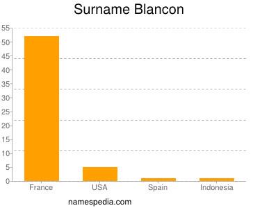 Surname Blancon