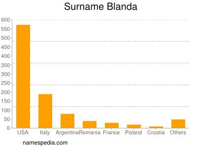 Surname Blanda