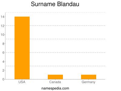 Surname Blandau
