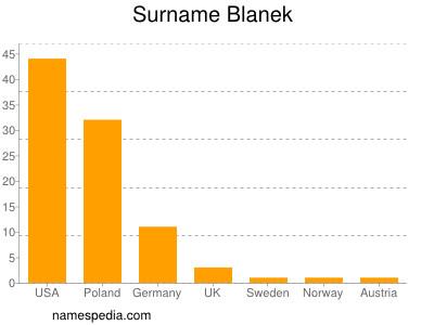 Surname Blanek