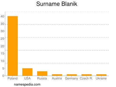 Surname Blanik