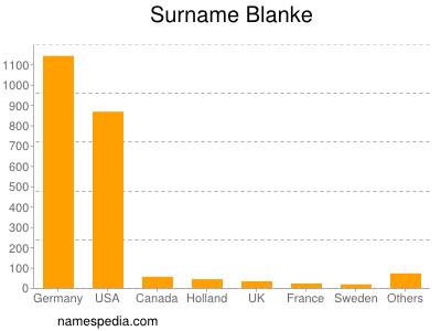 Surname Blanke