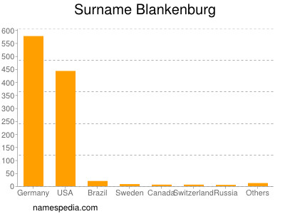 Surname Blankenburg