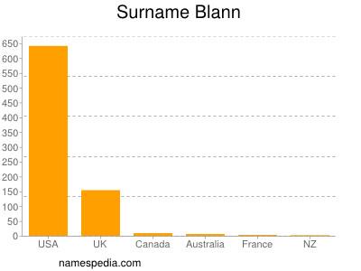 Surname Blann