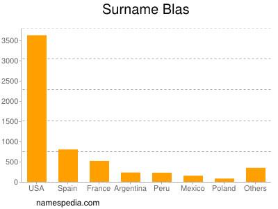 Surname Blas