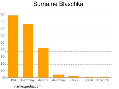 Surname Blaschka