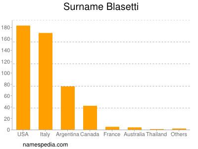 Surname Blasetti