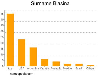 Surname Blasina