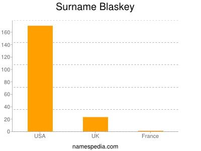 Surname Blaskey