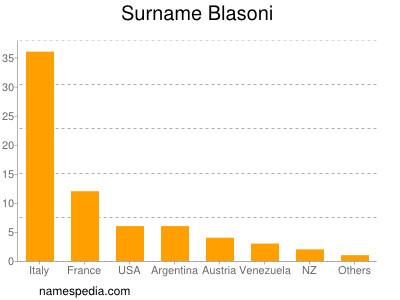 Surname Blasoni