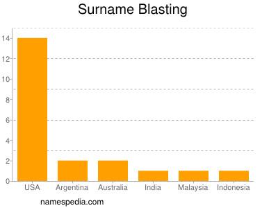 Surname Blasting