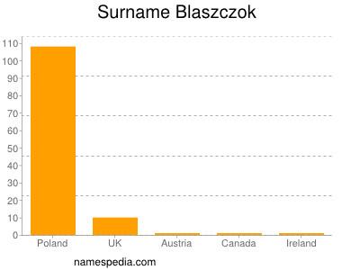 Surname Blaszczok