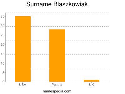 Surname Blaszkowiak